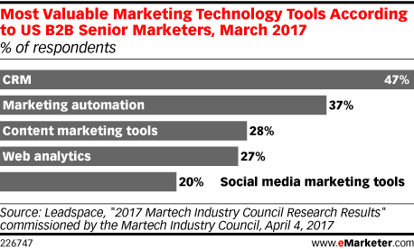 Most Valuable Marketing Technology Tools According to US B2B Senior Marketers, March 2017 (% of respondents)
