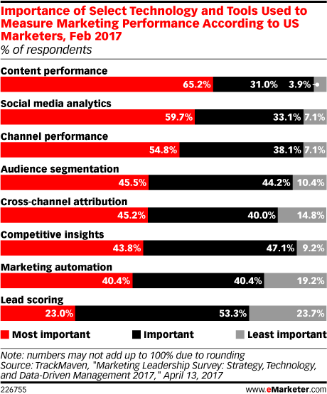 Importance of Select Technology and Tools Used to Measure Marketing Performance According to US Marketers, Feb 2017 (% of respondents)
