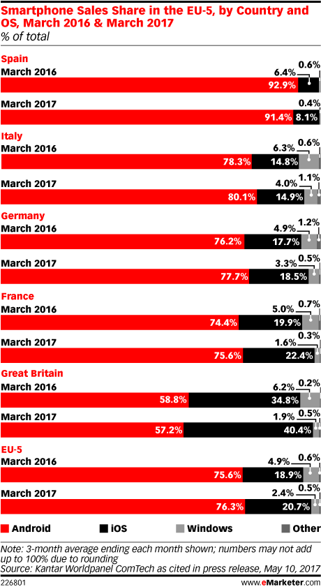 Smartphone Sales Share in the EU-5, by Country and OS, March 2016 & March 2017 (% of total)