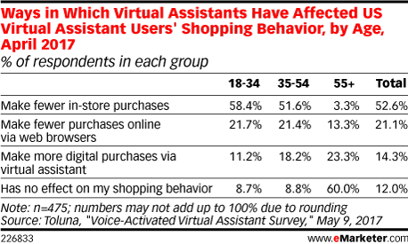 Ways in Which Virtual Assistants Have Affected US Virtual Assistant Users' Shopping Behavior, by Age, April 2017 (% of respondents in each group)