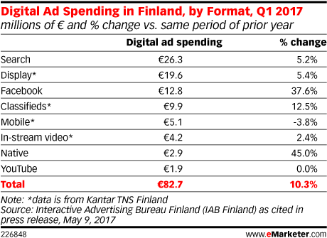 Digital Ad Spending in Finland, by Format, Q1 2017 (millions of € and % change vs. same period of prior year)