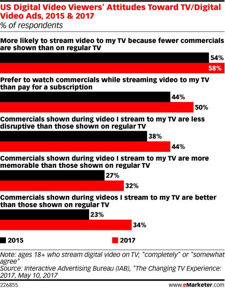 US Digital Video Viewers' Attitudes Toward TV/Digital Video Ads, 2015 & 2017 (% of respondents)