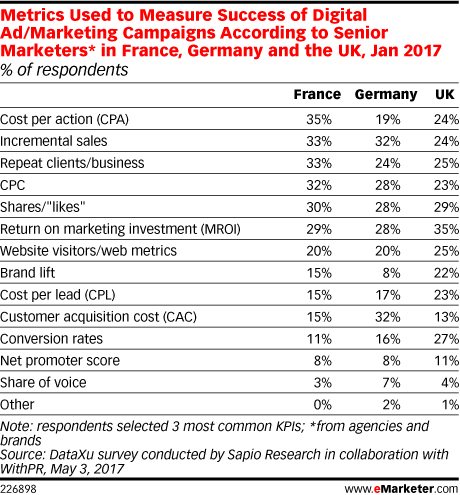 Metrics Used to Measure Success of Digital Ad/Marketing Campaigns According to Senior Marketers* in France, Germany and the UK, Jan 2017 (% of respondents)