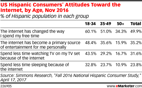 US Hispanic Consumers' Attitudes Toward the Internet, by Age, Nov 2016 (% of Hispanic population in each group)
