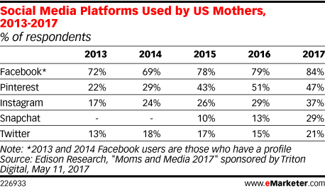 Social Media Platforms Used by US Mothers, 2013-2017 (% of respondents)