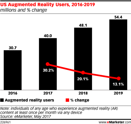 US Augmented Reality Users, 2016-2019 (millions and % change)