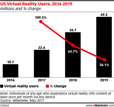 US Virtual Reality Users, 2016-2019 (millions and % change)