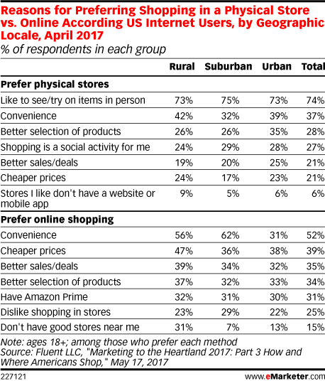 Reasons for Preferring Shopping in a Physical Store vs. Online According US Internet Users, by Geographic Locale, April 2017 (% of respondents in each group)