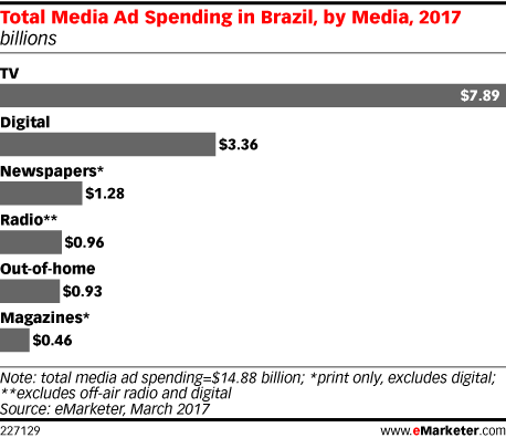 Total Media Ad Spending in Brazil, by Media, 2017 (billions)