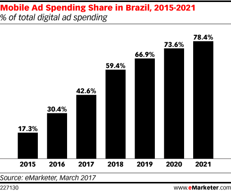 Mobile Ad Spending Share in Brazil, 2015-2021 (% of total digital ad spending)