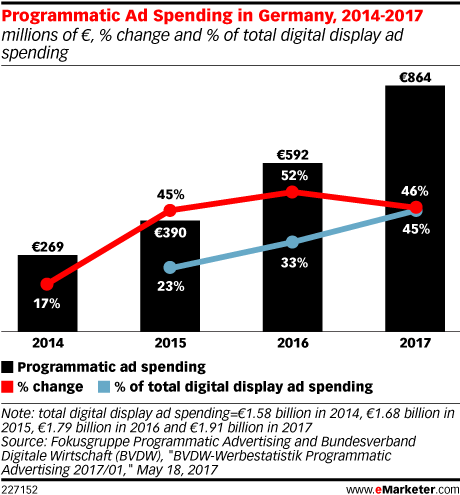 Programmatic Ad Spending in Germany, 2014-2017 (millions of €, % change and % of total digital display ad spending)