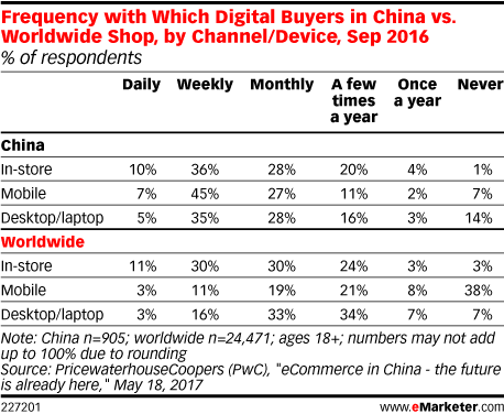 Frequency with Which Digital Buyers in China vs. Worldwide Shop, by Channel/Device, Sep 2016 (% of respondents)