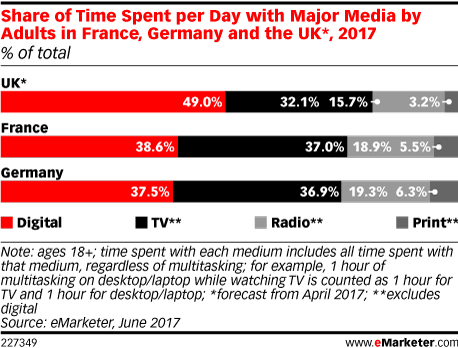 Share of Time Spent per Day with Major Media by Adults in France, Germany and the UK*, 2017 (% of total)