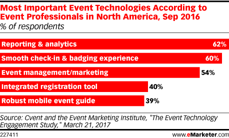 Most Important Event Technologies According to Event Professionals in North America, Sep 2016 (% of respondents)