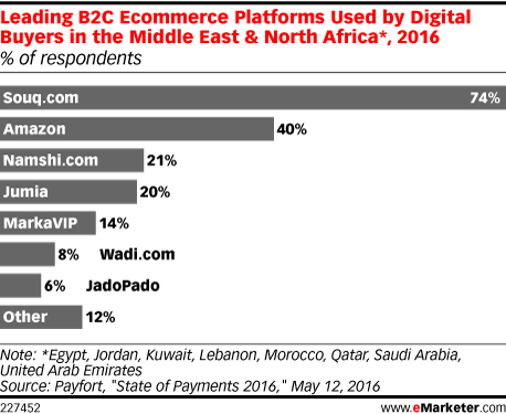 Leading B2C Ecommerce Platforms Used by Digital Buyers in the Middle East & North Africa*, 2016 (% of respondents)
