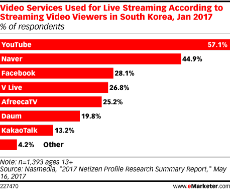 Video Services Used for Live Streaming According to Streaming Video Viewers in South Korea, Jan 2017 (% of respondents)