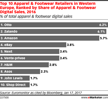 Top 10 Apparel & Footwear Retailers in Western Europe, Ranked by Share of Apparel & Footwear Digital Sales, 2016 (% of total apparel & footwear digital sales)