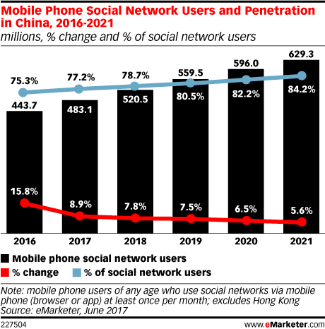 Mobile Phone Social Network Users and Penetration in China, 2016-2021 (millions, % change and % of social network users)