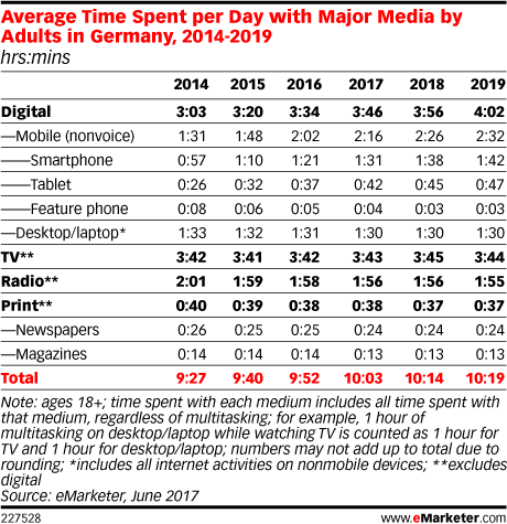 Average Time Spent per Day with Major Media by Adults in Germany, 2014-2019 (hrs:mins)