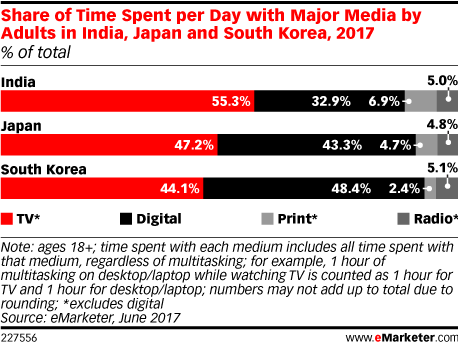 Share of Time Spent per Day with Major Media by Adults in India, Japan and South Korea, 2017 (% of total)