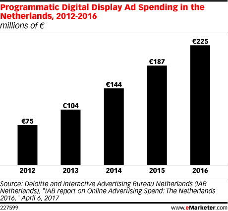 Programmatic Digital Display Ad Spending in the Netherlands, 2012-2016 (millions of €)