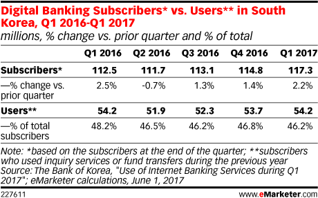 Digital Banking Subscribers* vs. Users** in South Korea, Q1 2016-Q1 2017 (millions, % change vs. prior quarter and % of total)