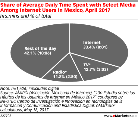 Share of Average Daily Time Spent with Select Media Among Internet Users in Mexico, April 2017 (hrs:mins and % of total)