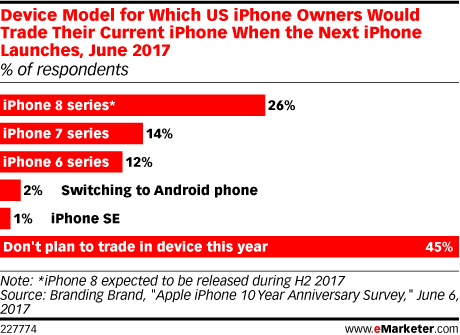 Device Model for Which US iPhone Owners Would Trade Their Current iPhone When the Next iPhone Launches, June 2017 (% of respondents)
