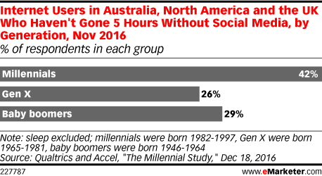 Internet Users in Australia, North America and the UK Who Haven't Gone 5 Hours Without Social Media, by Generation, Nov 2016 (% of respondents in each group)