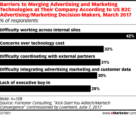 Barriers to Merging Advertising and Marketing Technologies at Their Company According to US B2C Advertising/Marketing Decision-Makers, March 2017 (% of respondents)