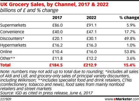 UK Grocery Sales, by Channel, 2017 & 2022 (billions of £ and % change)