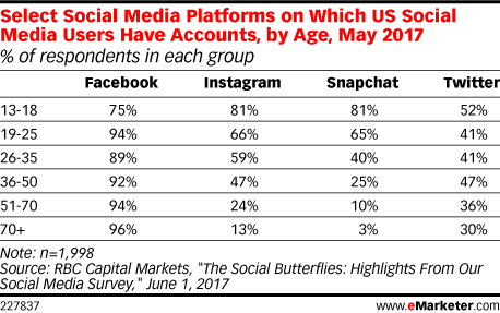Select Social Media Platforms on Which US Social Media Users Have Accounts, by Age, May 2017 (% of respondents in each group)