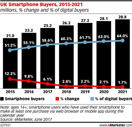 UK Smartphone Buyers, 2015-2021 (millions, % change and % of digital buyers)