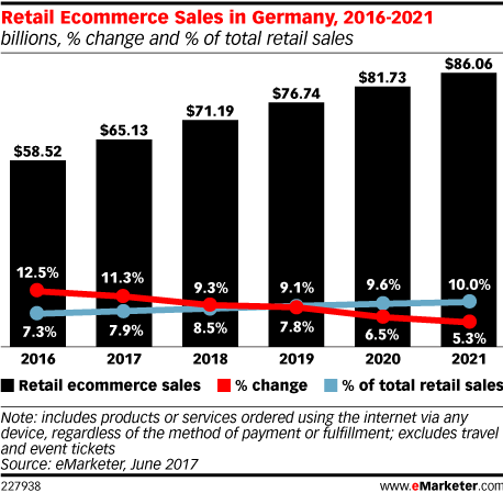 Retail Ecommerce Sales in Germany, 2016-2021 (billions, % change and % of total retail sales)