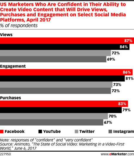 US Marketers Who Are Confident in Their Ability to Create Video Content that Will Drive Views, Purchases and Engagement on Select Social Media Platforms, April 2017 (% of respondents)