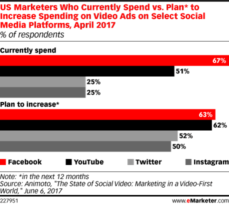 US Marketers Who Currently Spend vs. Plan* to Increase Spending on Video Ads on Select Social Media Platforms, April 2017 (% of respondents)