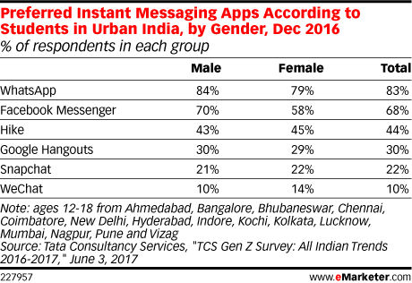 Preferred Instant Messaging Apps According to Students in Urban India, by Gender, Dec 2016 (% of respondents in each group)