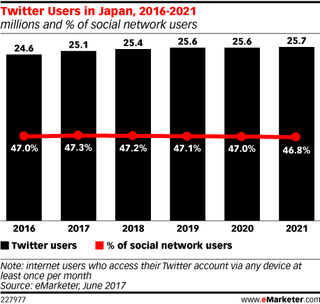 Twitter Users in Japan, 2016-2021 (millions and % of social network users)