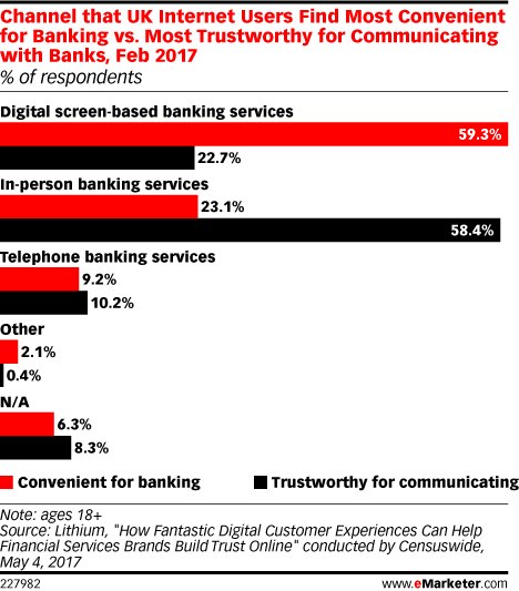 Channel that UK Internet Users Find Most Convenient for Banking vs. Most Trustworthy for Communicating with Banks, Feb 2017 (% of respondents)