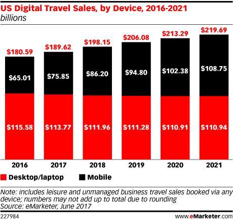 US Digital Travel Sales, by Device, 2016-2021 (billions)