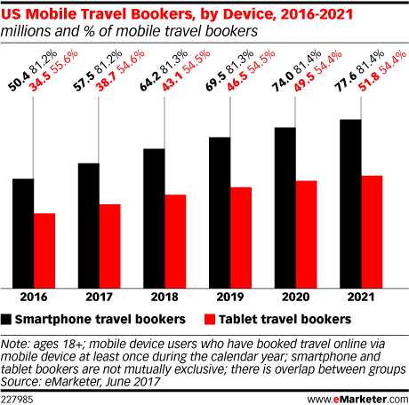 US Mobile Travel Bookers, by Device, 2016-2021 (millions and % of mobile travel bookers)