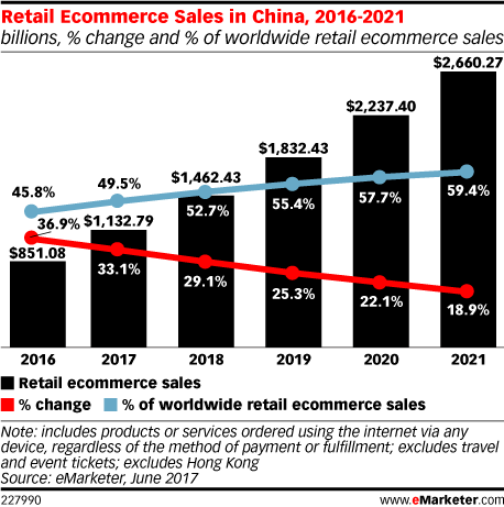 Retail Ecommerce Sales in China, 2016-2021 (billions, % change and % of worldwide retail ecommerce sales)