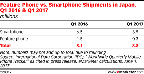 Feature Phone vs. Smartphone Shipments in Japan, Q1 2016 & Q1 2017 (millions)