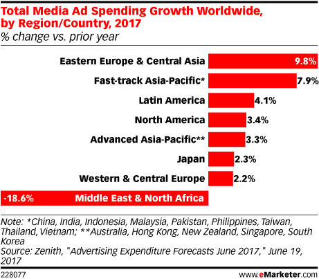 Total Media Ad Spending Growth Worldwide, by Region/Country, 2017 (% change vs. prior year)
