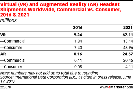 Virtual (VR) and Augmented Reality (AR) Headset Shipments Worldwide, Commercial vs. Consumer, 2016 & 2021 (millions)