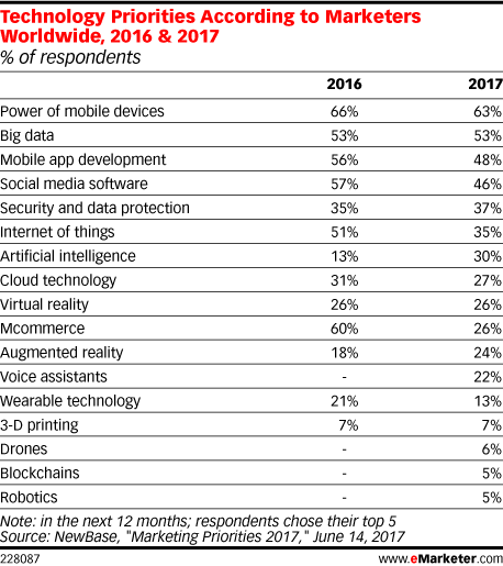 Technology Priorities According to Marketers Worldwide, 2016 & 2017 (% of respondents)