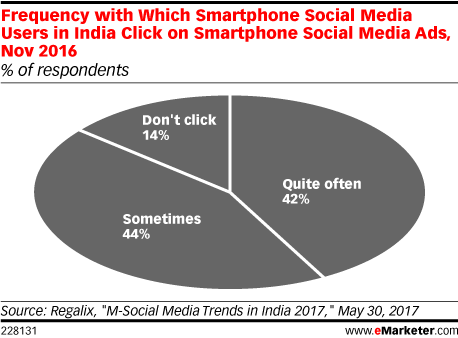 Frequency with Which Smartphone Social Media Users in India Click on Smartphone Social Media Ads, Nov 2016 (% of respondents)