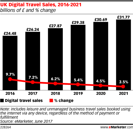 UK Digital Travel Sales, 2016-2021 (billions of £ and % change)