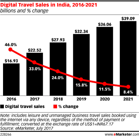 Digital Travel Sales in India, 2016-2021 (billions and % change)