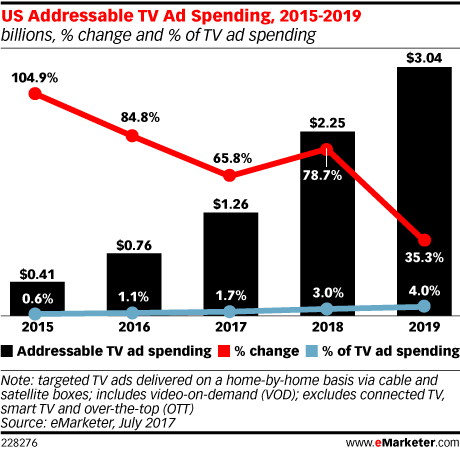 US Addressable TV Ad Spending, 2015-2019 (billions, % change and % of TV ad spending)